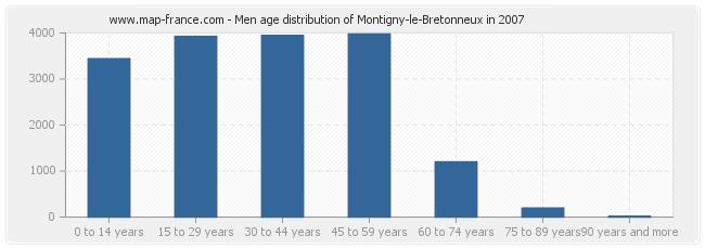 Men age distribution of Montigny-le-Bretonneux in 2007