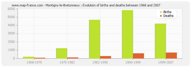 Montigny-le-Bretonneux : Evolution of births and deaths between 1968 and 2007