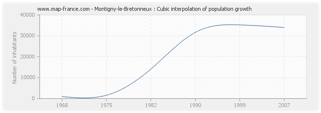 Montigny-le-Bretonneux : Cubic interpolation of population growth