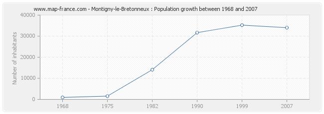 Population Montigny-le-Bretonneux