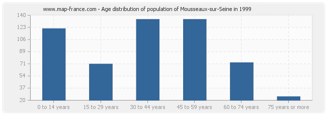 Age distribution of population of Mousseaux-sur-Seine in 1999