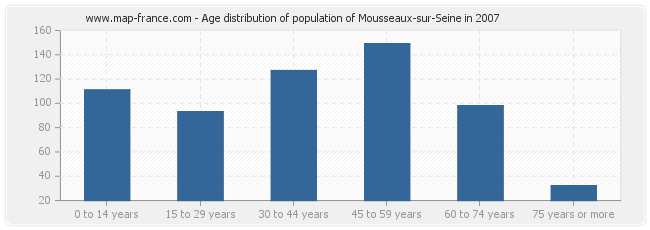 Age distribution of population of Mousseaux-sur-Seine in 2007