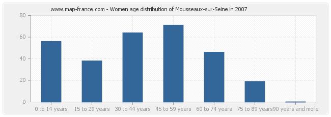 Women age distribution of Mousseaux-sur-Seine in 2007