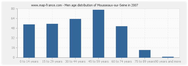 Men age distribution of Mousseaux-sur-Seine in 2007