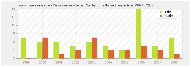 Mousseaux-sur-Seine : Number of births and deaths from 1999 to 2008