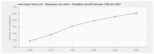 Population Mousseaux-sur-Seine