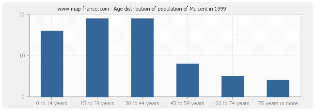 Age distribution of population of Mulcent in 1999