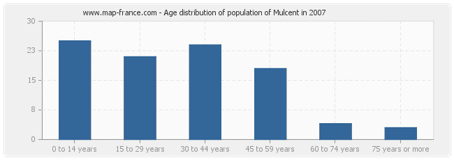 Age distribution of population of Mulcent in 2007