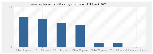 Women age distribution of Mulcent in 2007