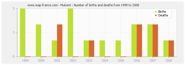 Mulcent : Number of births and deaths from 1999 to 2008