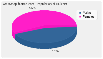 Sex distribution of population of Mulcent in 2007