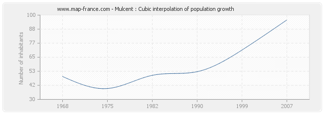 Mulcent : Cubic interpolation of population growth