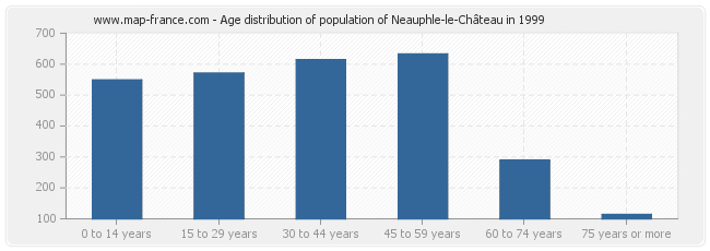 Age distribution of population of Neauphle-le-Château in 1999