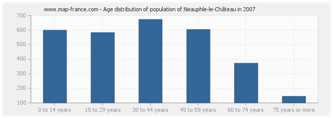Age distribution of population of Neauphle-le-Château in 2007
