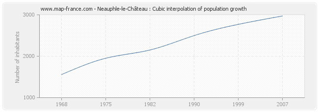Neauphle-le-Château : Cubic interpolation of population growth