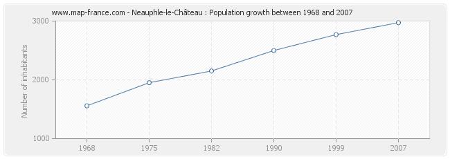 Population Neauphle-le-Château