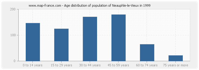 Age distribution of population of Neauphle-le-Vieux in 1999