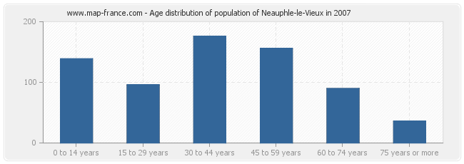 Age distribution of population of Neauphle-le-Vieux in 2007