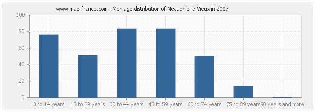 Men age distribution of Neauphle-le-Vieux in 2007