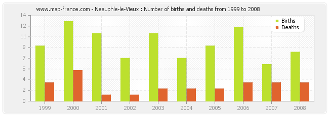 Neauphle-le-Vieux : Number of births and deaths from 1999 to 2008