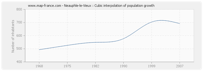 Neauphle-le-Vieux : Cubic interpolation of population growth