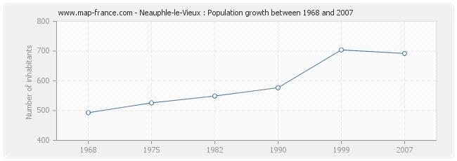 Population Neauphle-le-Vieux