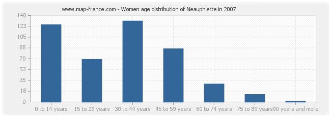 Women age distribution of Neauphlette in 2007