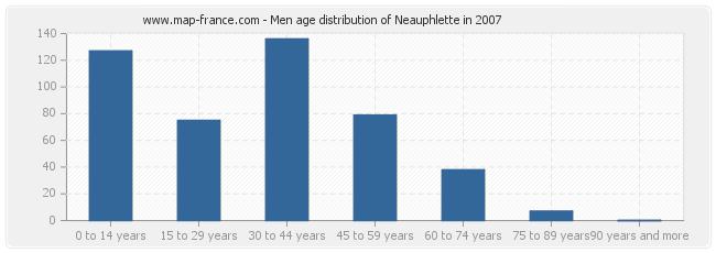 Men age distribution of Neauphlette in 2007