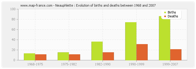 Neauphlette : Evolution of births and deaths between 1968 and 2007