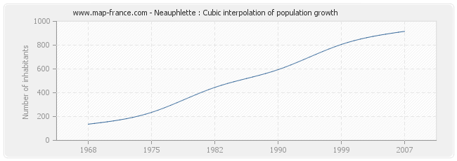 Neauphlette : Cubic interpolation of population growth