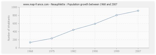 Population Neauphlette