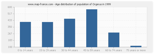 Age distribution of population of Orgerus in 1999
