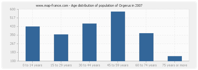Age distribution of population of Orgerus in 2007