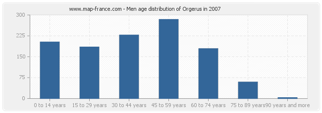Men age distribution of Orgerus in 2007