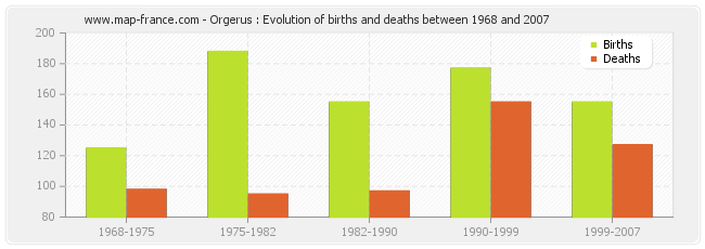 Orgerus : Evolution of births and deaths between 1968 and 2007