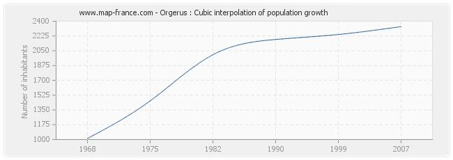 Orgerus : Cubic interpolation of population growth