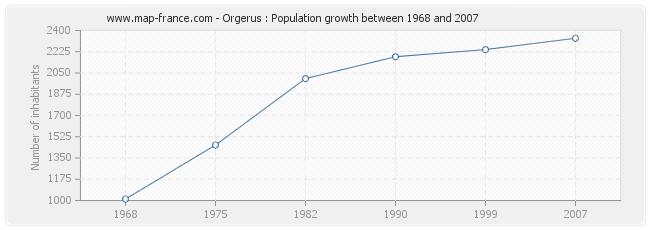 Population Orgerus