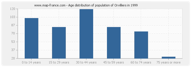Age distribution of population of Orvilliers in 1999
