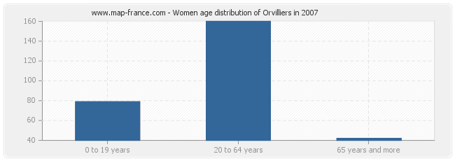 Women age distribution of Orvilliers in 2007