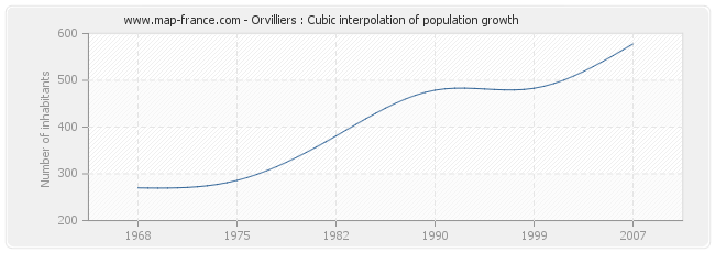 Orvilliers : Cubic interpolation of population growth