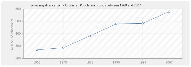 Population Orvilliers
