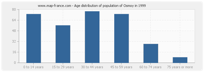 Age distribution of population of Osmoy in 1999