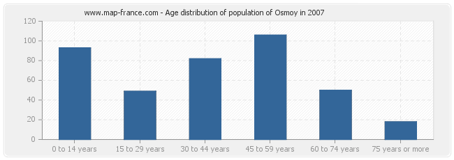 Age distribution of population of Osmoy in 2007