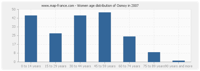 Women age distribution of Osmoy in 2007