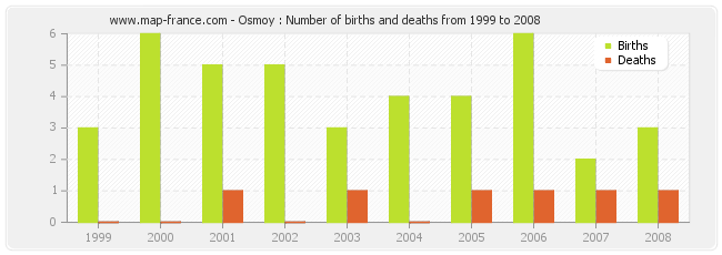 Osmoy : Number of births and deaths from 1999 to 2008