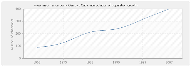 Osmoy : Cubic interpolation of population growth
