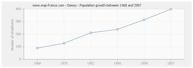 Population Osmoy