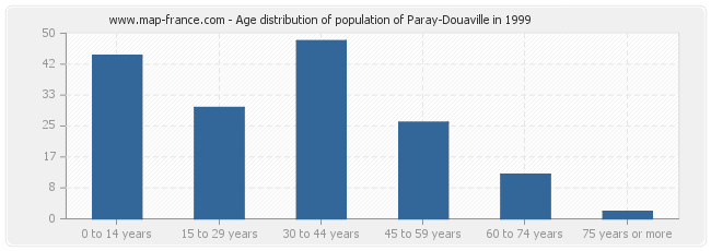 Age distribution of population of Paray-Douaville in 1999