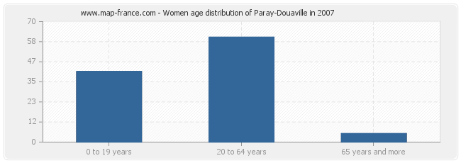Women age distribution of Paray-Douaville in 2007