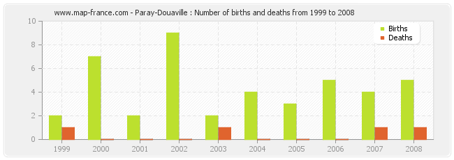 Paray-Douaville : Number of births and deaths from 1999 to 2008